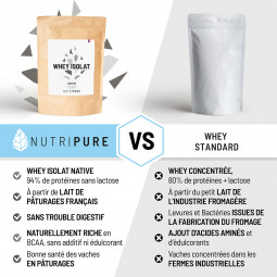 Whey isolate Nutripure vs Whey